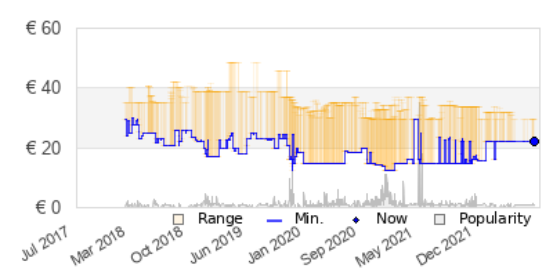 02aa9abff62 Fiets- en skatewinkel (9402). Now € 22.67 at Amazon.de, 33% below ...